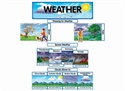 Picture of Weather Display Set