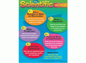 Picture of Scientific Method Learning Chart