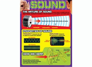 Picture of Sound Learning Chart