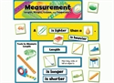 Picture of Measurement Display Set