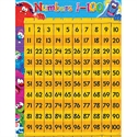 Picture of Numbers 1-100 Learning Chart