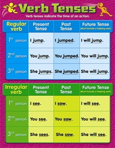 Picture of Verb Tenses Learning Chart