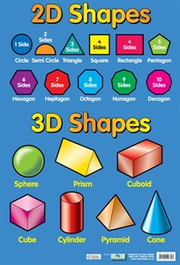 Picture of 2D/3D Shapes Learning Chart