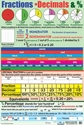 Picture of Fractions & Decimals Learning Chart
