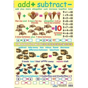 Picture of Add & Subtract Learning Chart